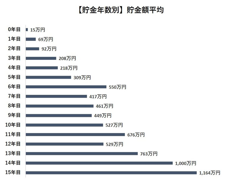 貯金年数別の貯金額平均グラフ