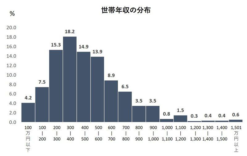 世帯年収の分布グラフ