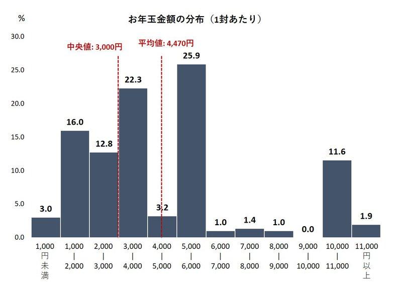 お年玉金額の分布(1封あたり)