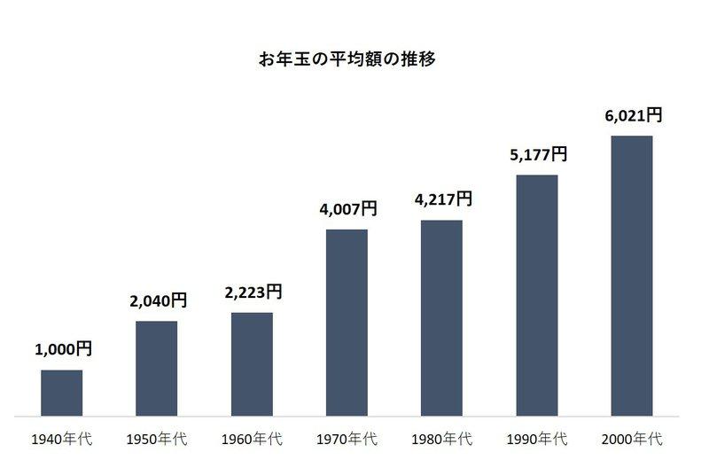 お年玉の平均額の推移