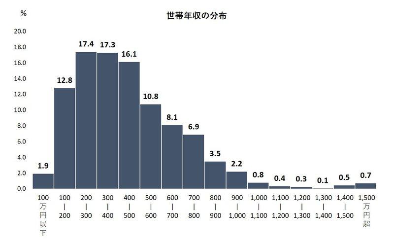 世帯年収の分布