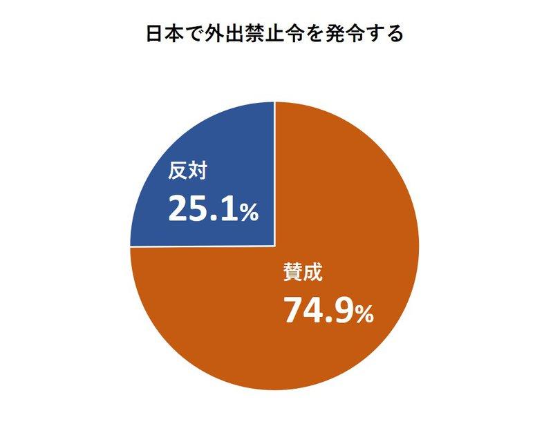 日本で外出禁止令を発令する