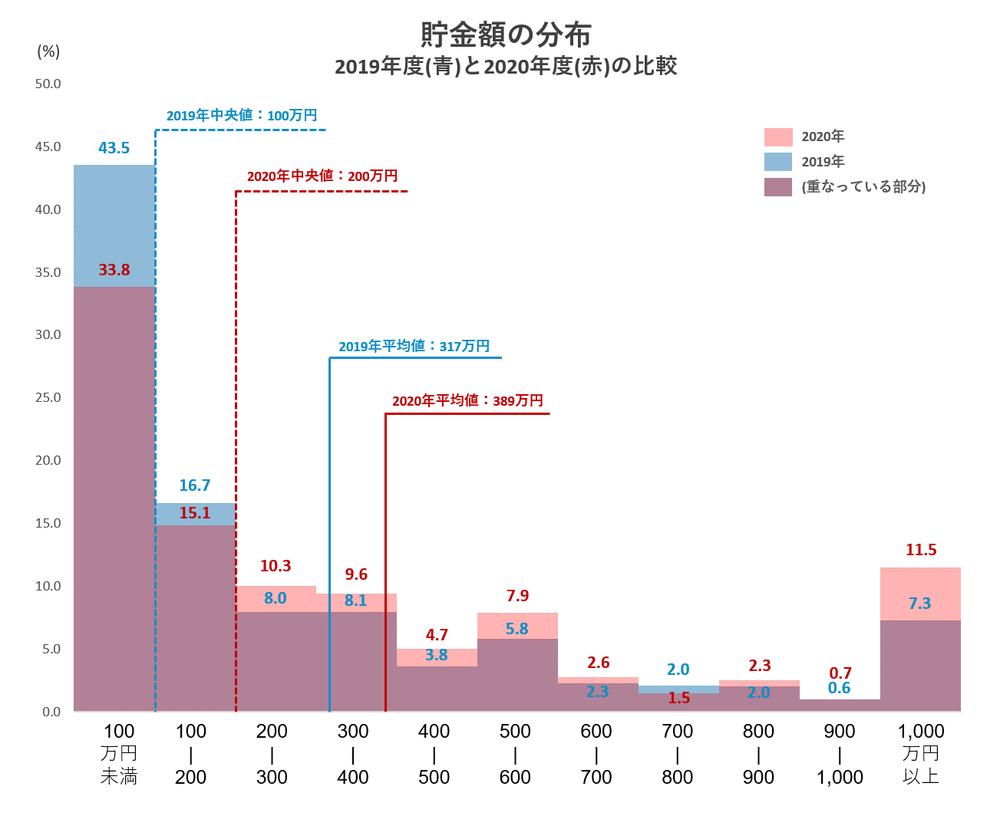 貯金額の分布_2019年度(青)と2020年度(赤)の比較