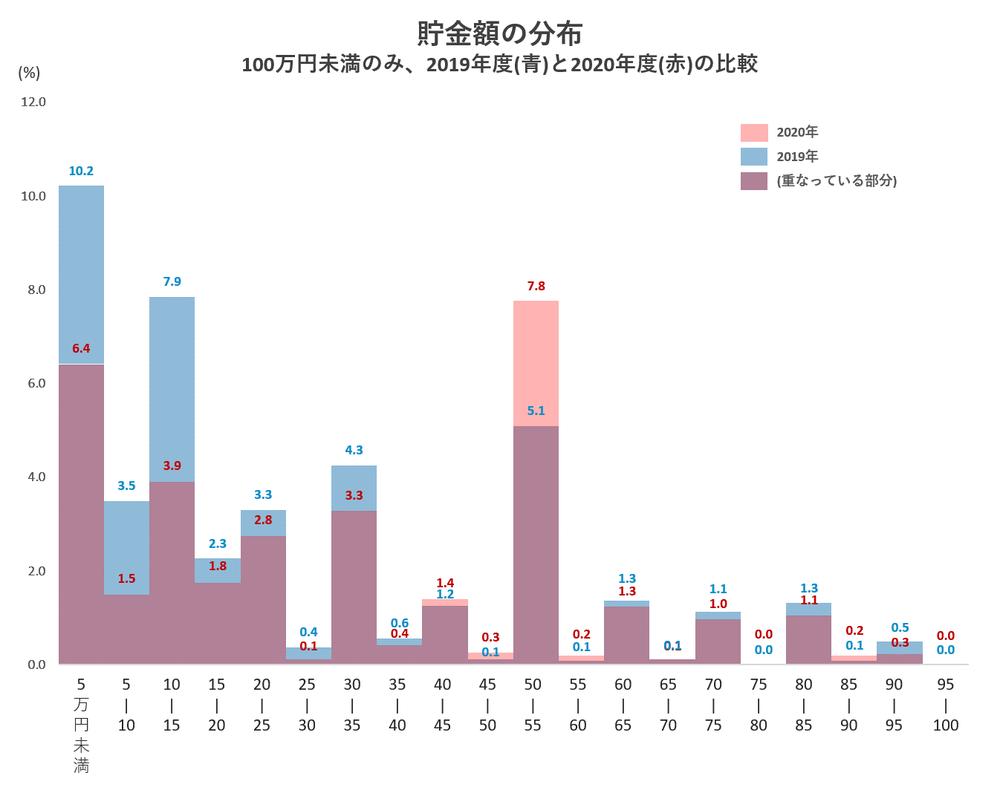 貯金額の分布 100万円未満のみ、2019年度(青)と2020年度(赤)の比較